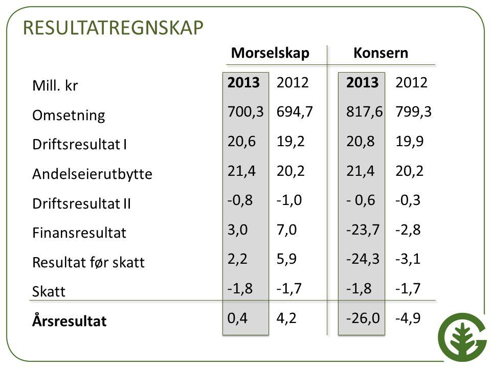 RESULTATREGNSKAP Morselskap 2013 2012 700,3 694,7 20,6 19,2 21,4 20,2