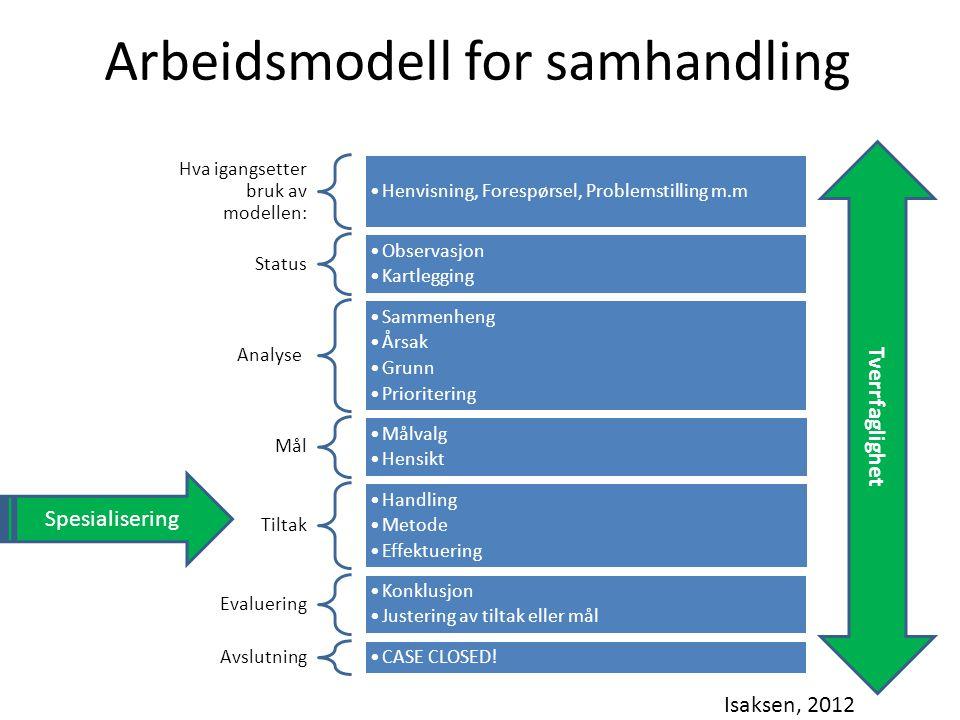 Arbeidsmodell for samhandling