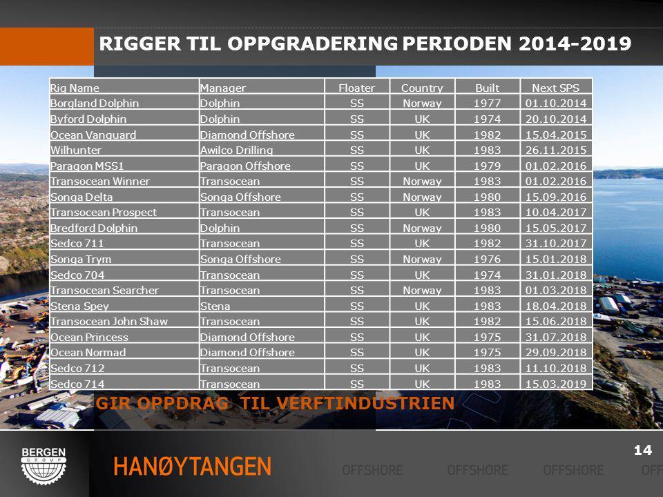 RIGGER TIL OPPGRADERING PERIODEN 2014-2019