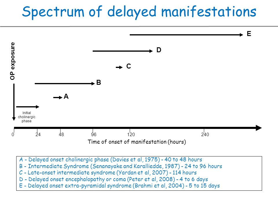 Spectrum of delayed manifestations
