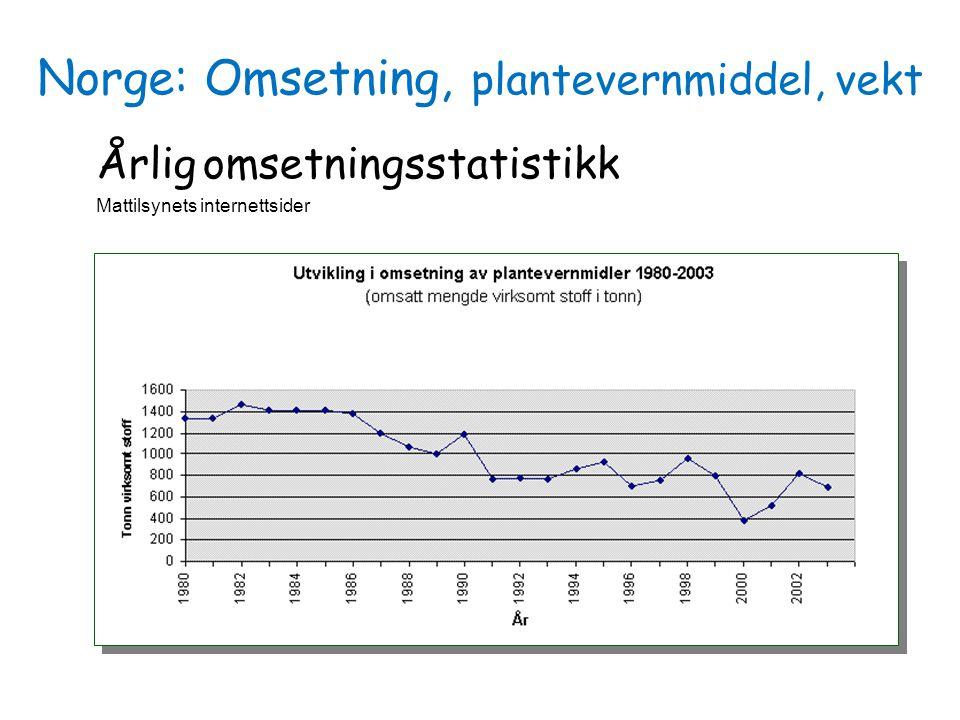Norge: Omsetning, plantevernmiddel, vekt