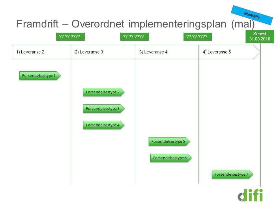 Framdrift – Overordnet implementeringsplan (mal)