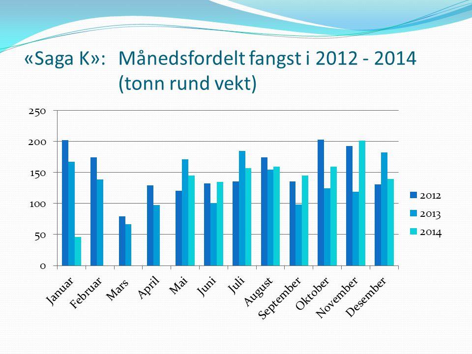 «Saga K»: Månedsfordelt fangst i 2012 - 2014 (tonn rund vekt)