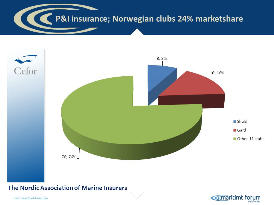 P&I insurance; Norwegian clubs 24% marketshare