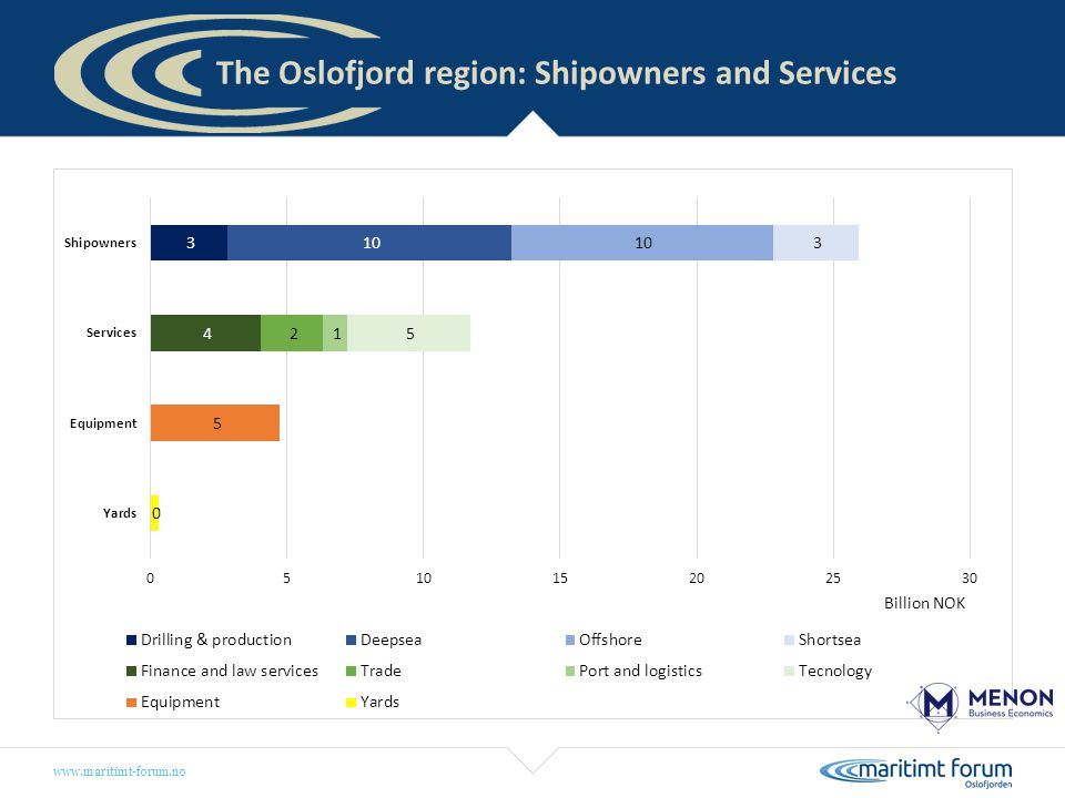 The Oslofjord region: Shipowners and Services