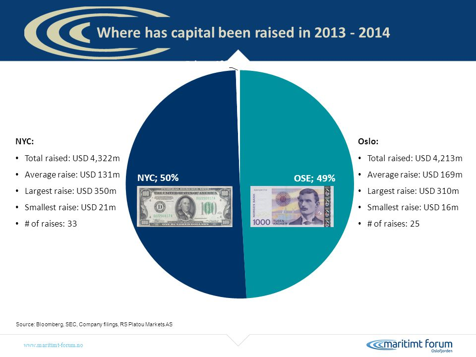 Where has capital been raised in 2013 - 2014