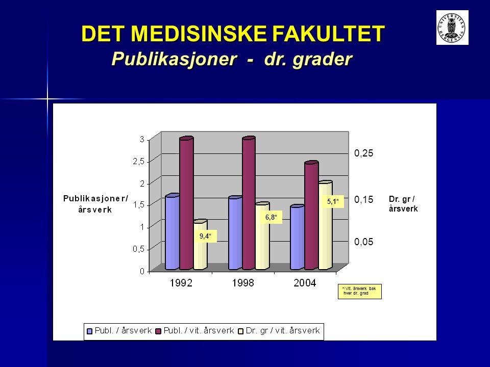 Publikasjoner - dr. grader