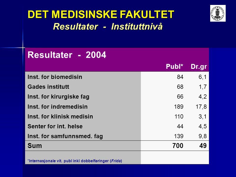 Resultater - Instituttnivå