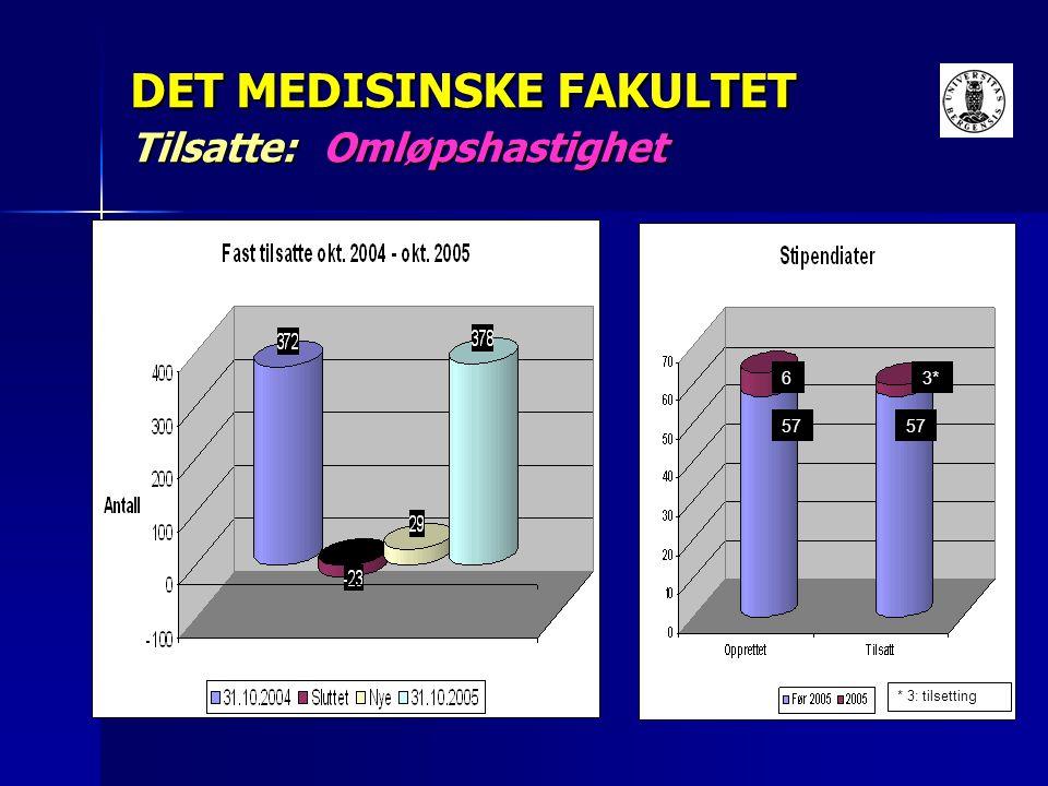 DET MEDISINSKE FAKULTET Tilsatte: Omløpshastighet