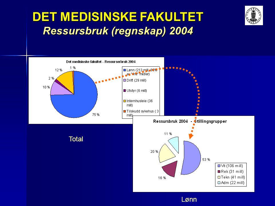 DET MEDISINSKE FAKULTET Ressursbruk (regnskap) 2004