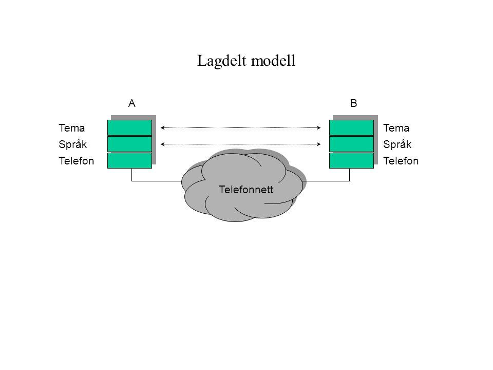 Lagdelt modell A B Tema Tema Språk Språk Telefon Telefon Telefonnett