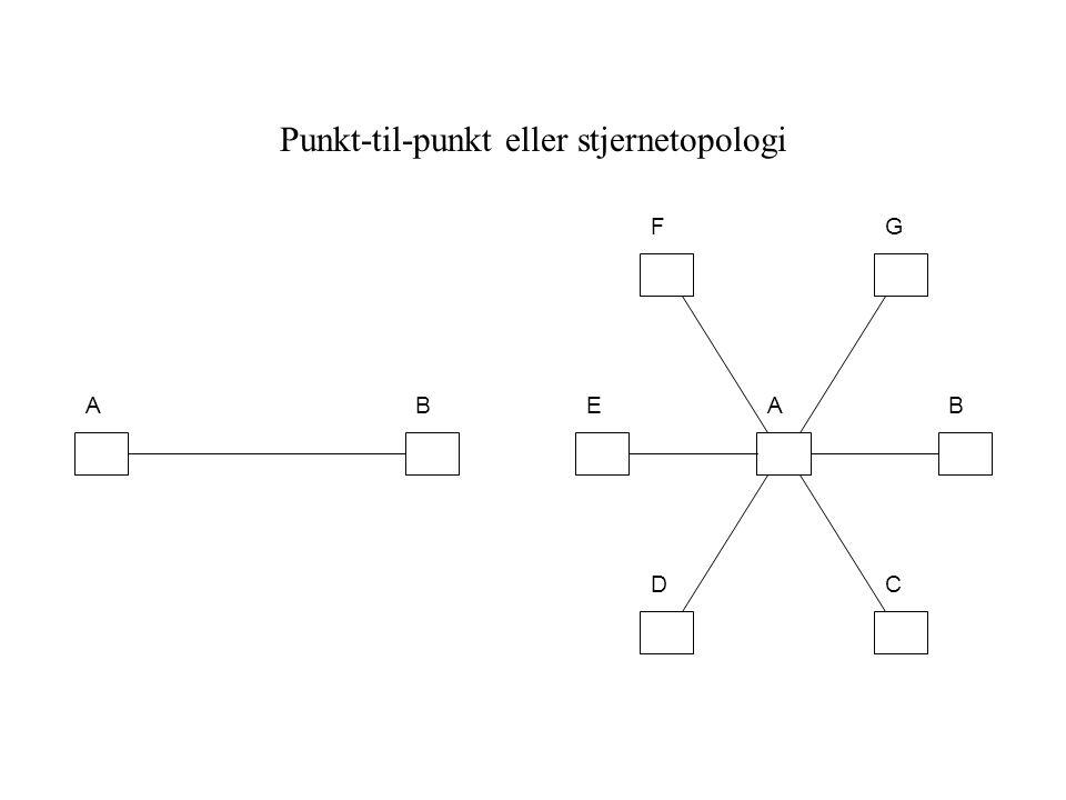 Punkt-til-punkt eller stjernetopologi