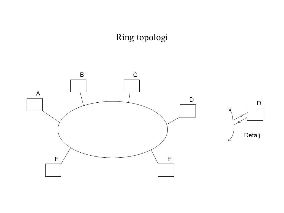 Ring topologi B C A D D Detalj F E