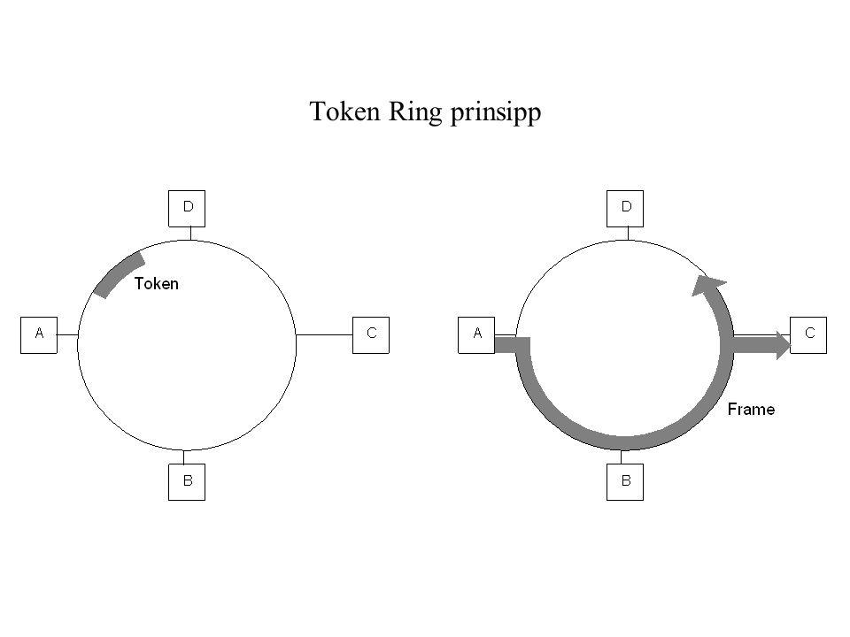 Token Ring prinsipp