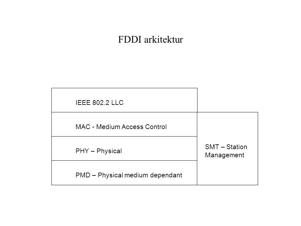 FDDI arkitektur IEEE 802.2 LLC MAC - Medium Access Control