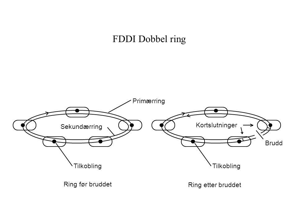 FDDI Dobbel ring Primærring Sekundærring Kortslutninger Brudd