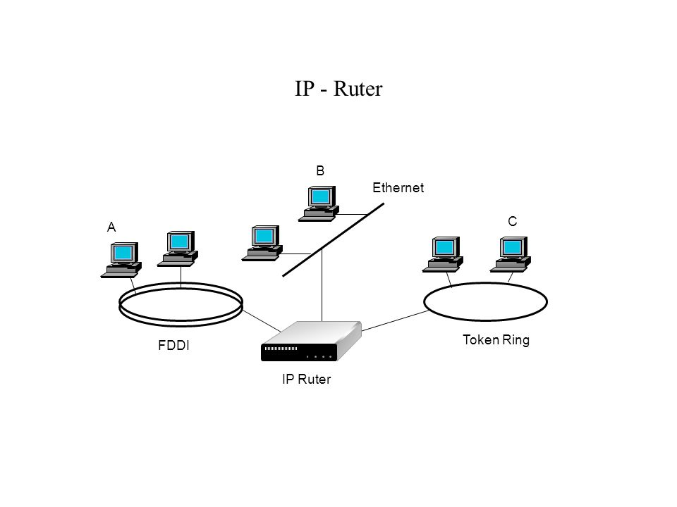IP - Ruter B Ethernet C A Token Ring FDDI IP Ruter