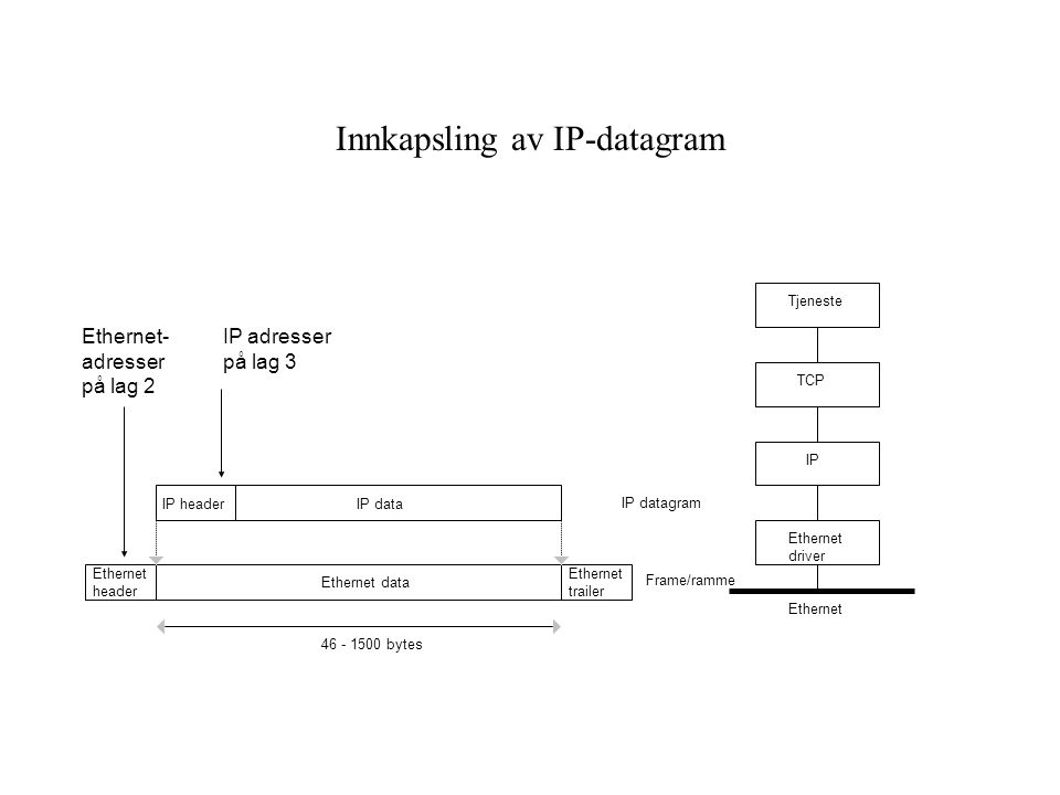 Innkapsling av IP-datagram
