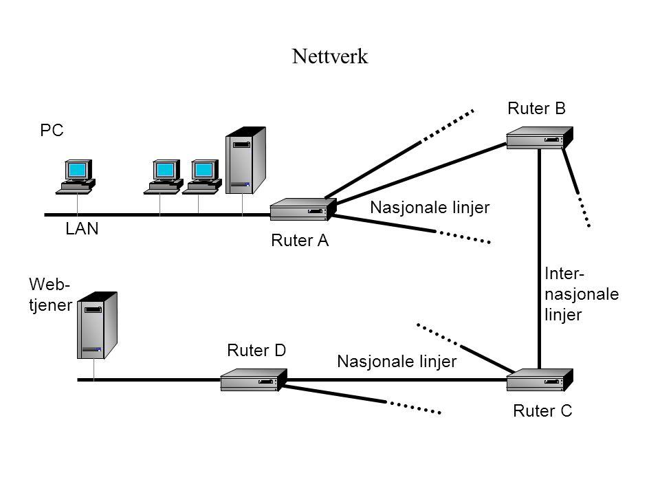 Nettverk Ruter B PC Nasjonale linjer LAN Ruter A