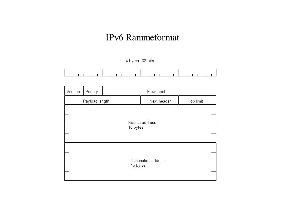 IPv6 Rammeformat 4 bytes - 32 bits Version Priority Flow label