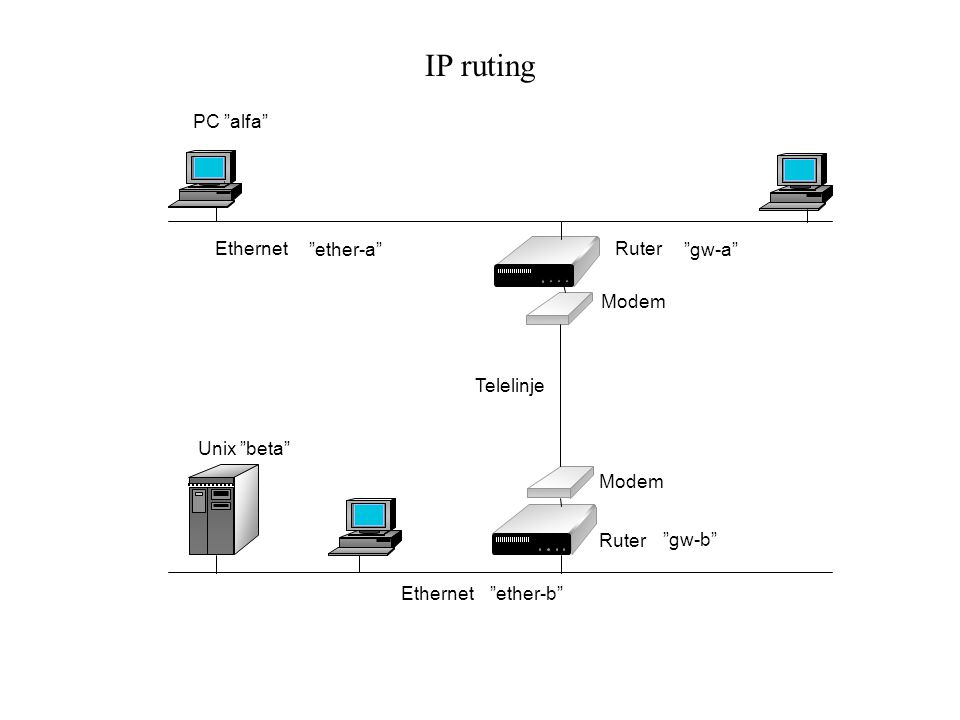 IP ruting PC alfa Ethernet ether-a Ruter gw-a Modem Telelinje