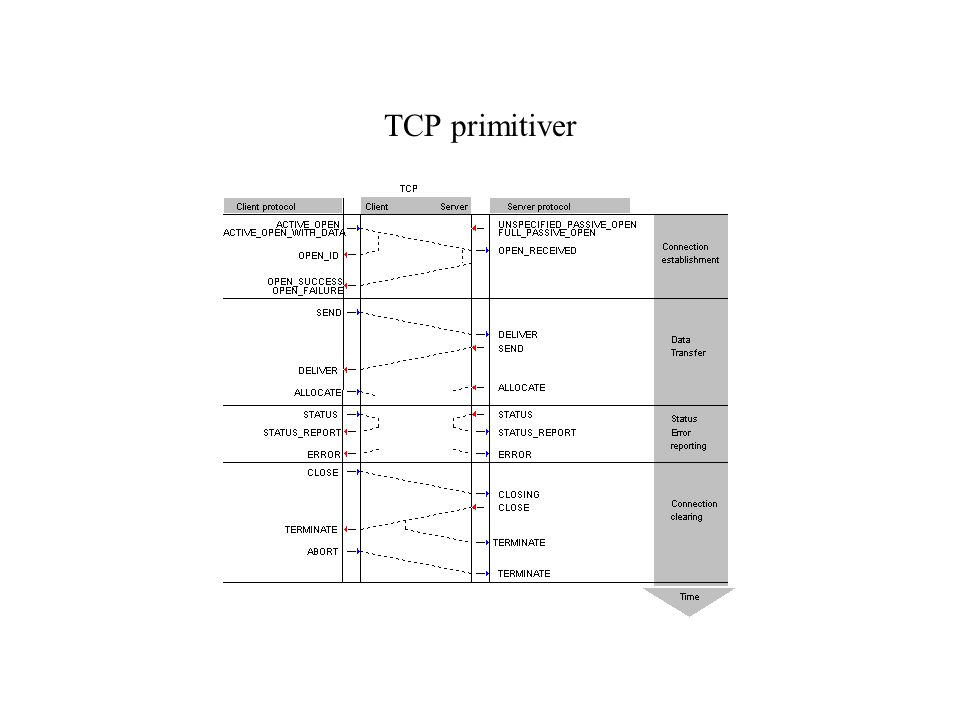 TCP primitiver