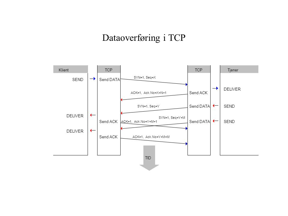Dataoverføring i TCP DELIVER Klient Tjener TCP Send DATA Send ACK SEND