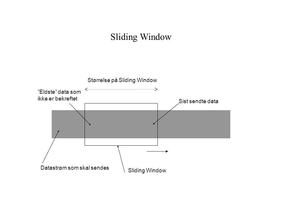Sliding Window Størrelse på Sliding Window