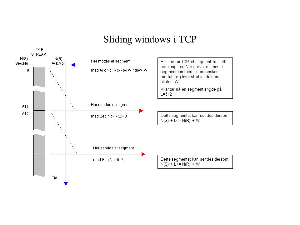 Sliding windows i TCP