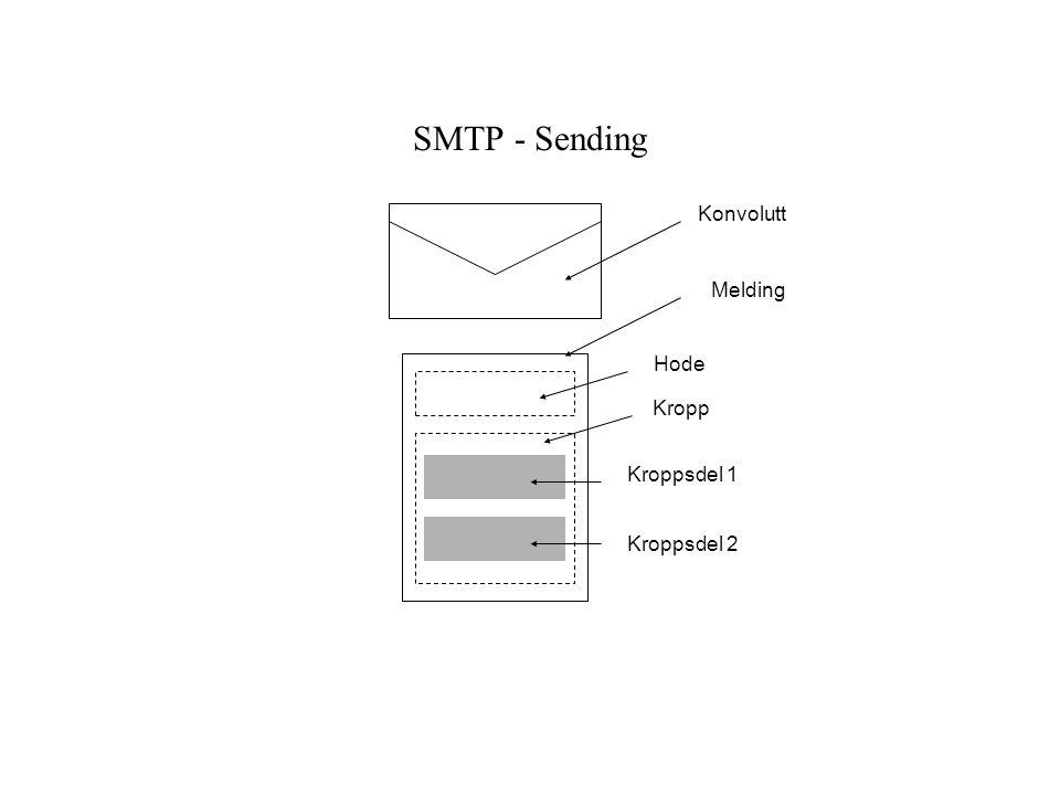 SMTP - Sending Konvolutt Melding Hode Kropp Kroppsdel 1 Kroppsdel 2