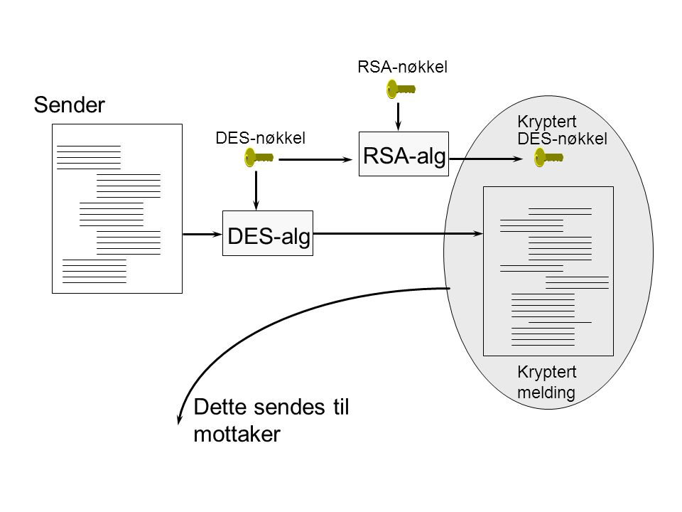 Sender RSA-alg DES-alg Dette sendes til mottaker RSA-nøkkel Kryptert