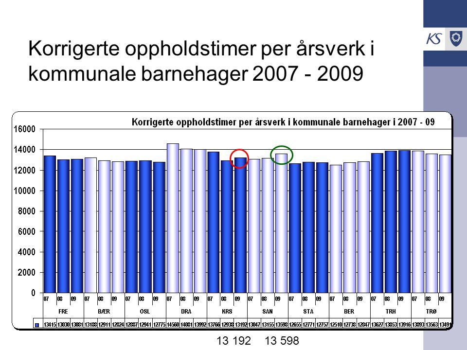 Korrigerte oppholdstimer per årsverk i kommunale barnehager 2007 - 2009