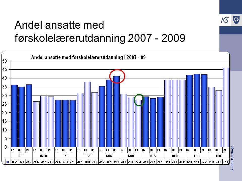 Andel ansatte med førskolelærerutdanning 2007 - 2009