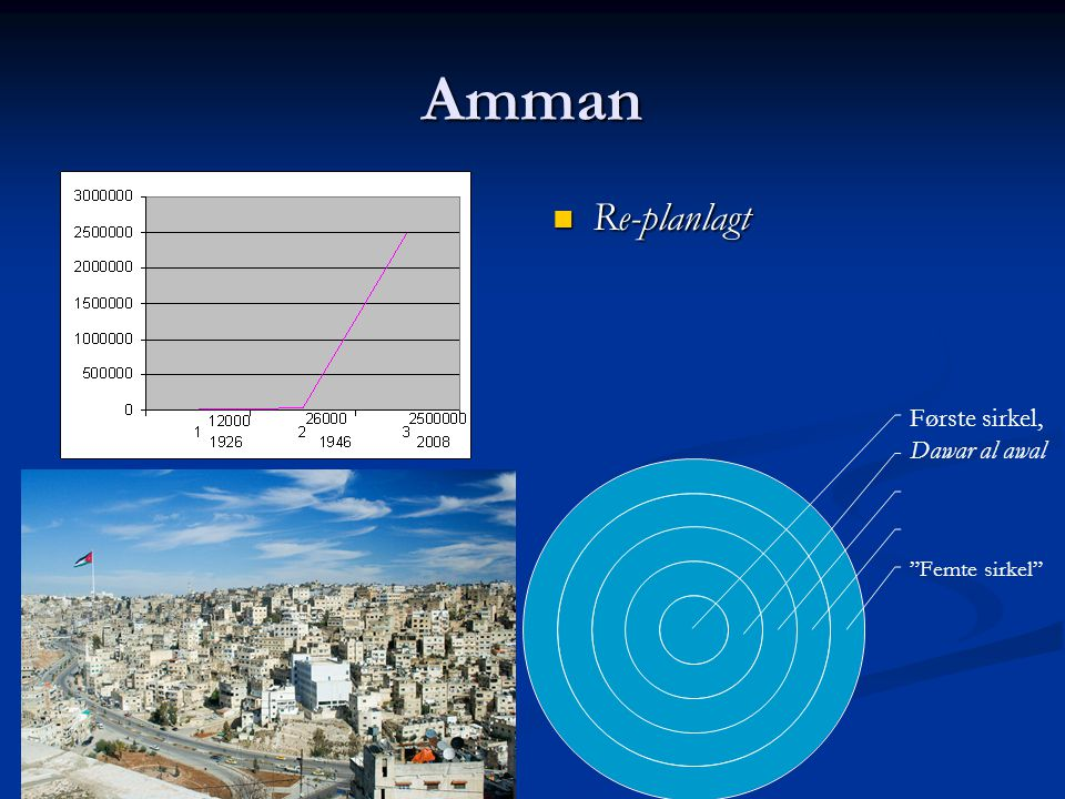 Amman Re-planlagt