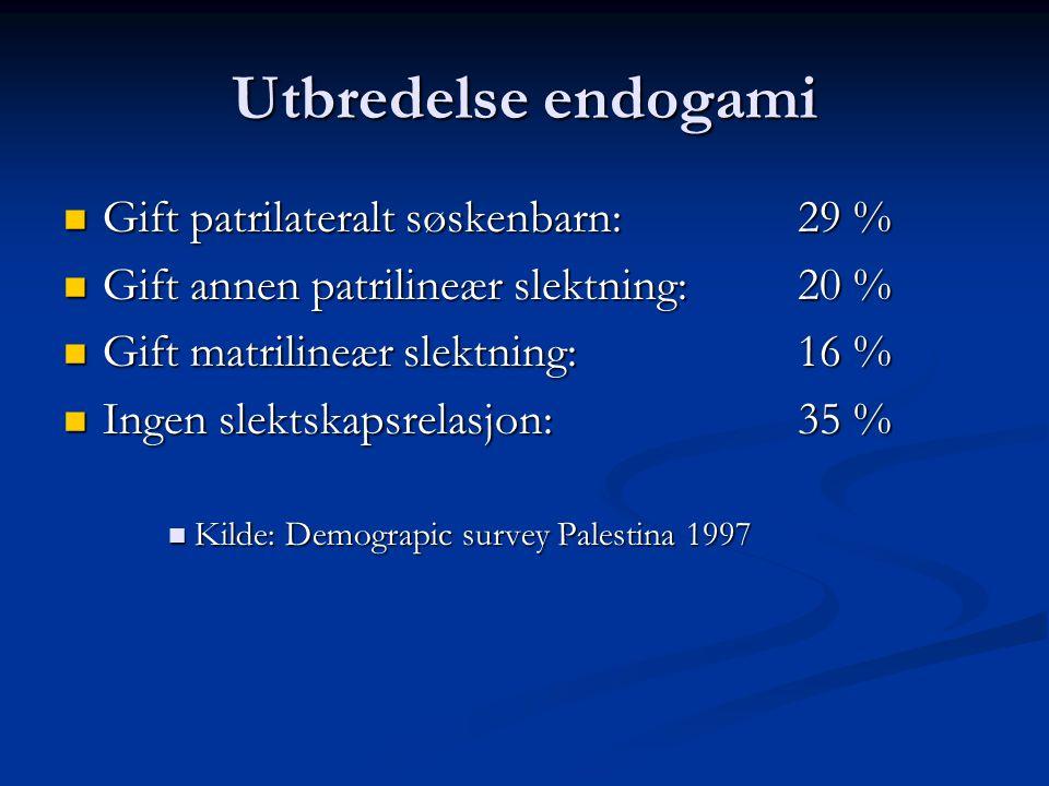 Utbredelse endogami Gift patrilateralt søskenbarn: 29 %