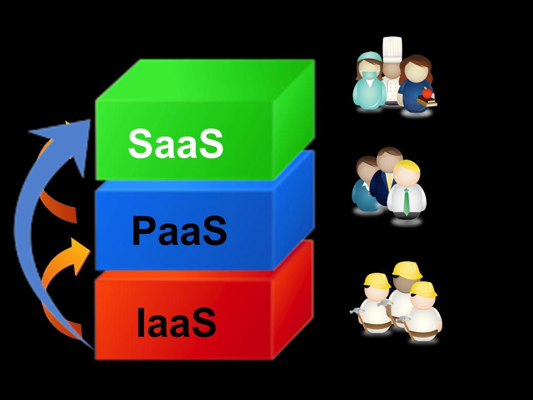 Slutt- brukere SaaS Applikasjons- utviklere PaaS IT-arkitekter IaaS