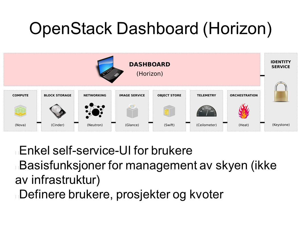 OpenStack Dashboard (Horizon)