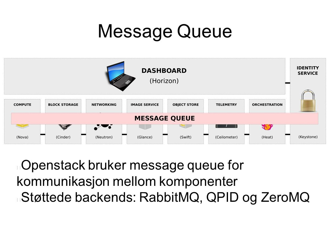 Message Queue Openstack bruker message queue for kommunikasjon mellom komponenter.