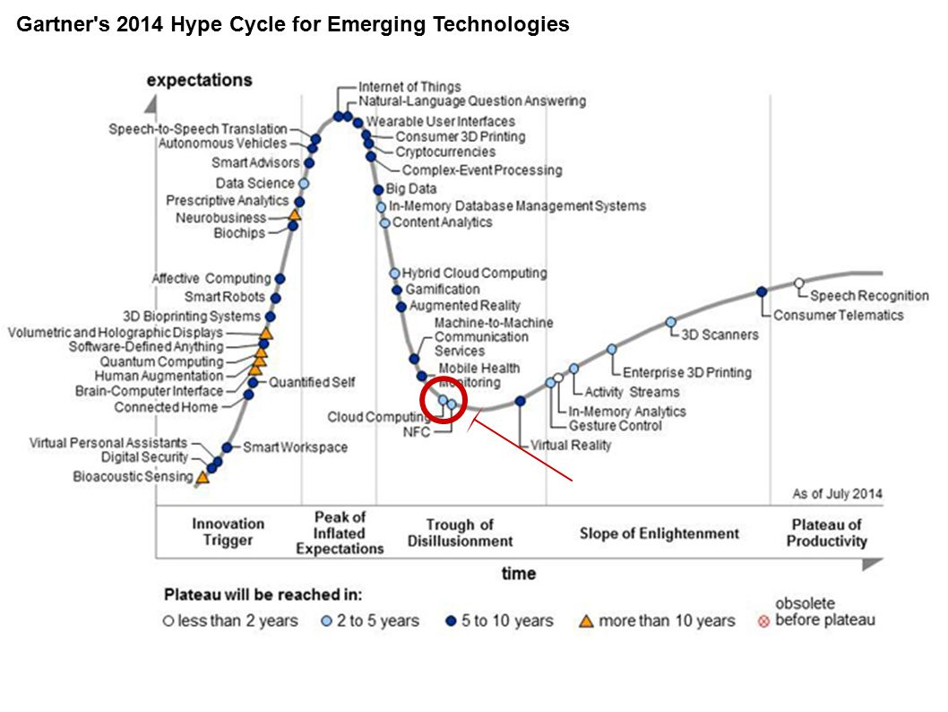 Gartner s 2014 Hype Cycle for Emerging Technologies