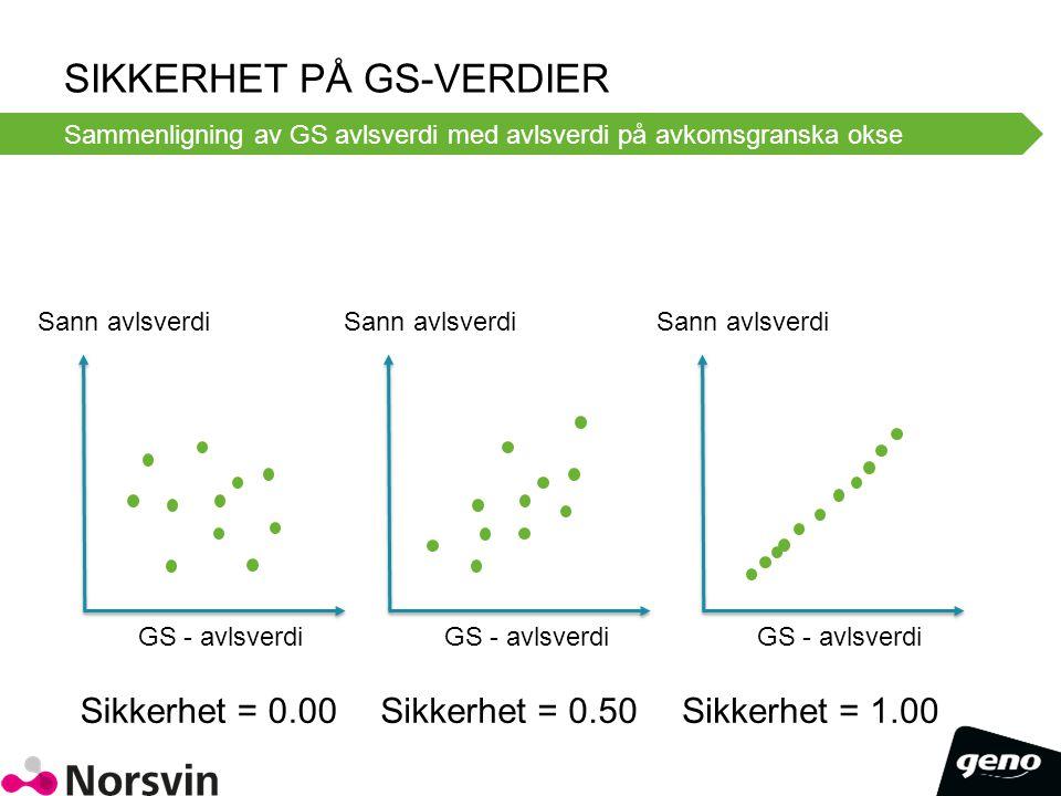 Sikkerhet på GS-verdier