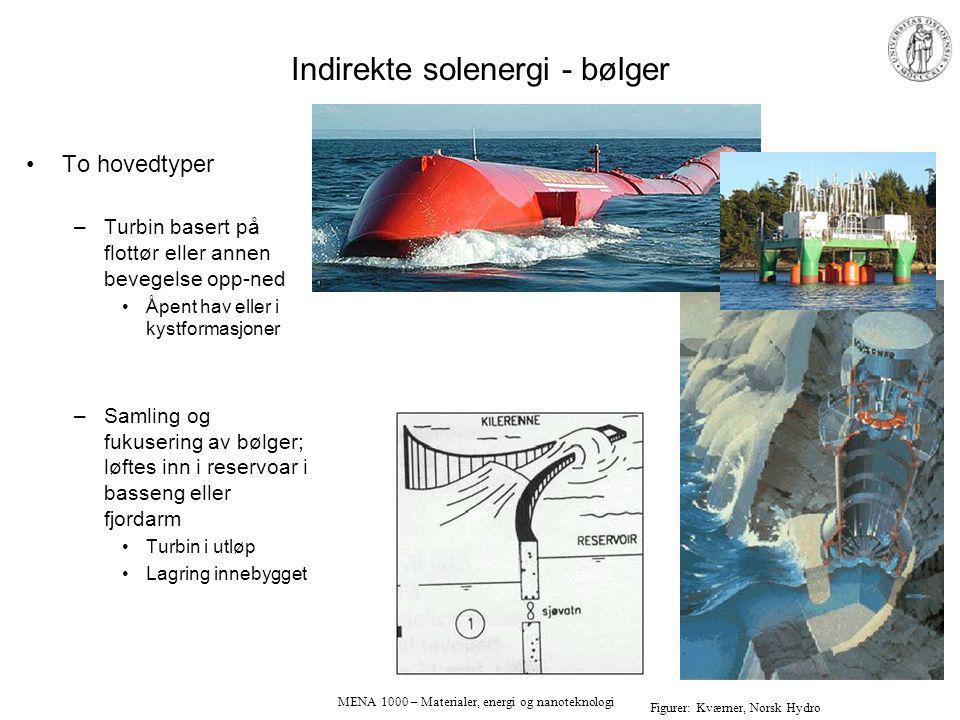 Indirekte solenergi - bølger