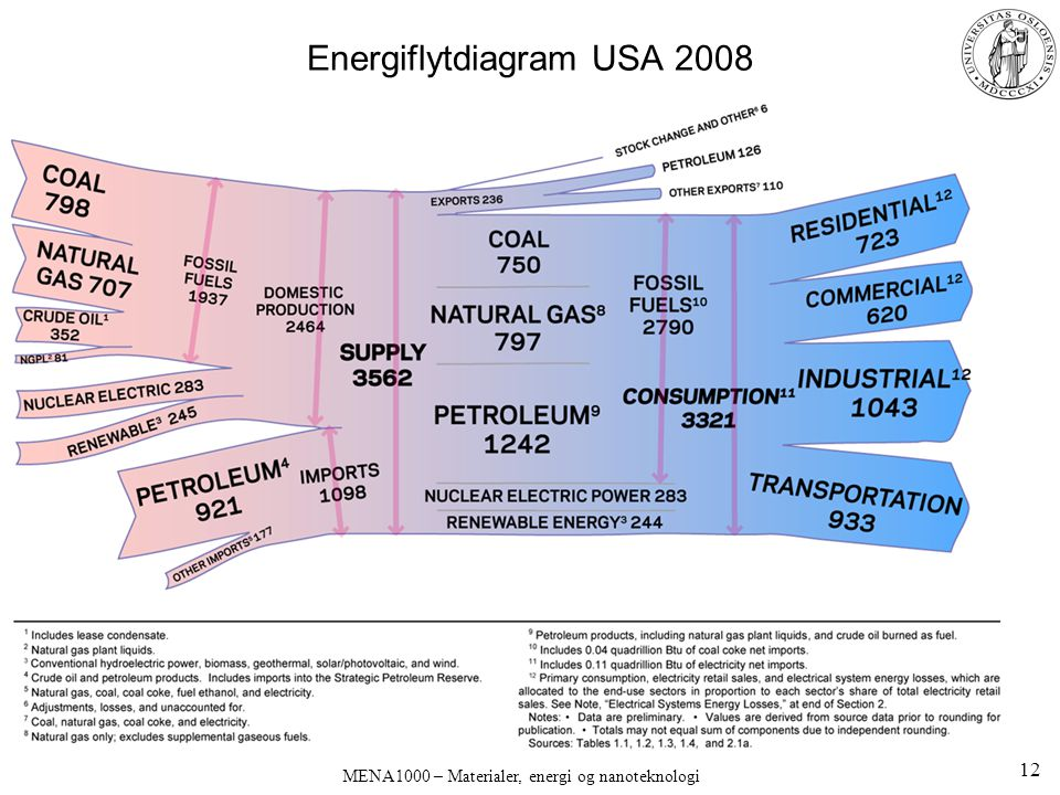 Energiflytdiagram USA 2008