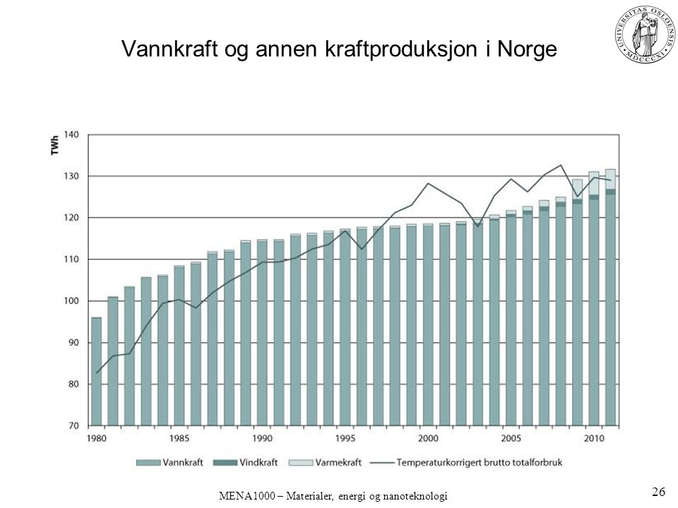 Vannkraft og annen kraftproduksjon i Norge