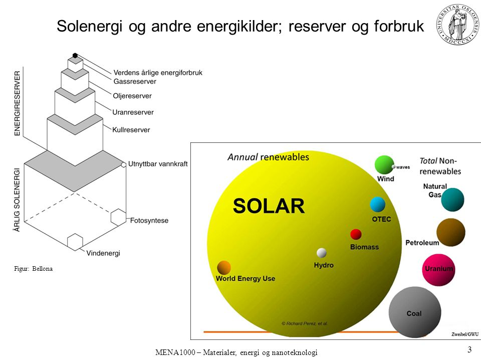 Solenergi og andre energikilder; reserver og forbruk