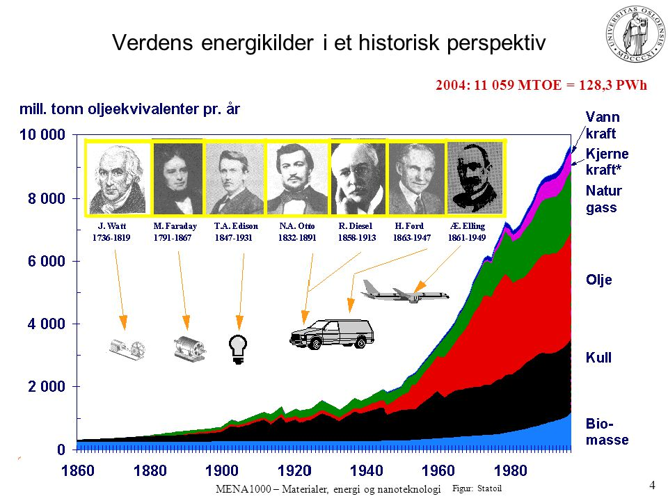Verdens energikilder i et historisk perspektiv