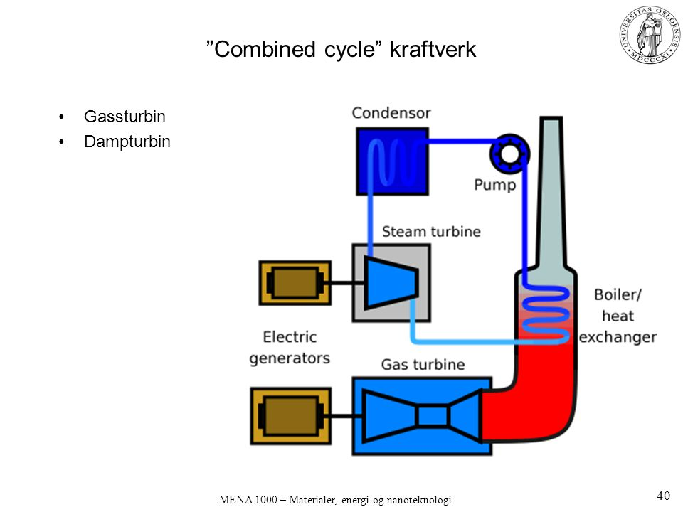 Combined cycle kraftverk