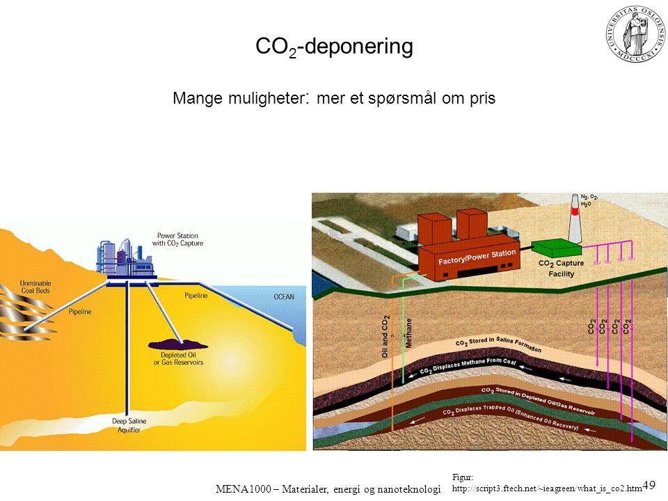CO2-deponering Mange muligheter: mer et spørsmål om pris
