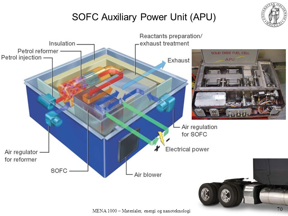 SOFC Auxiliary Power Unit (APU)