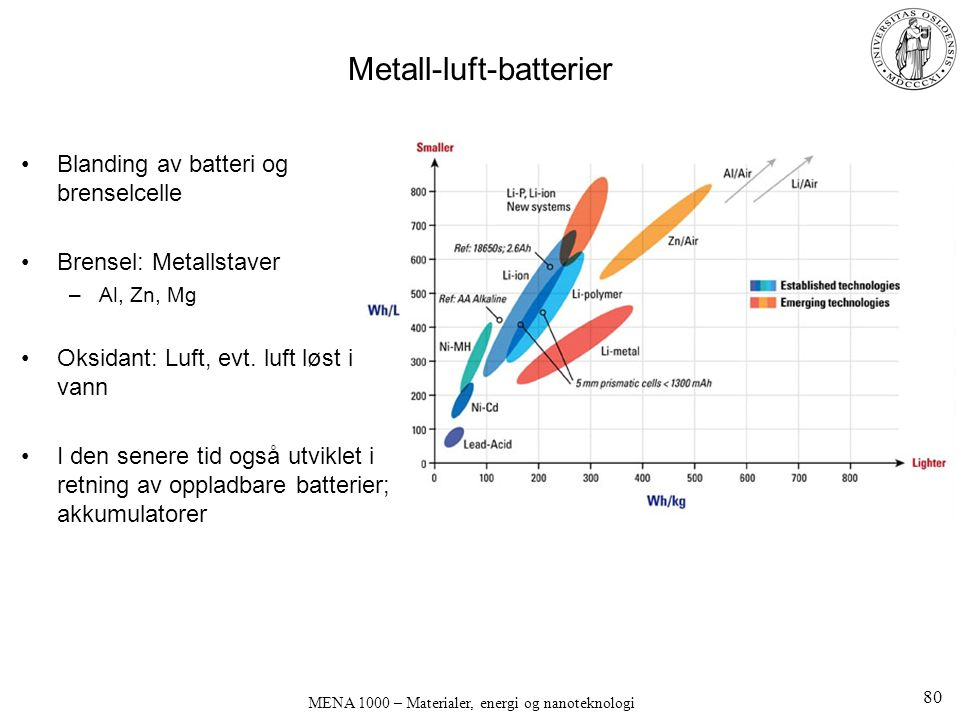 Metall-luft-batterier