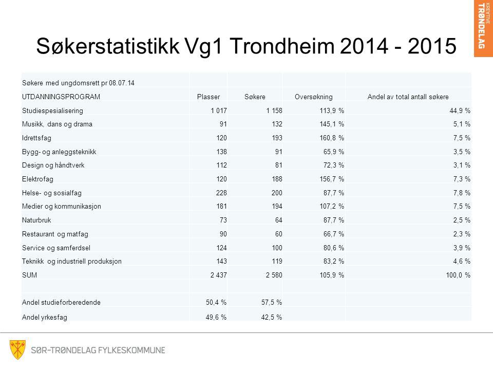 Søkerstatistikk Vg1 Trondheim 2014 - 2015